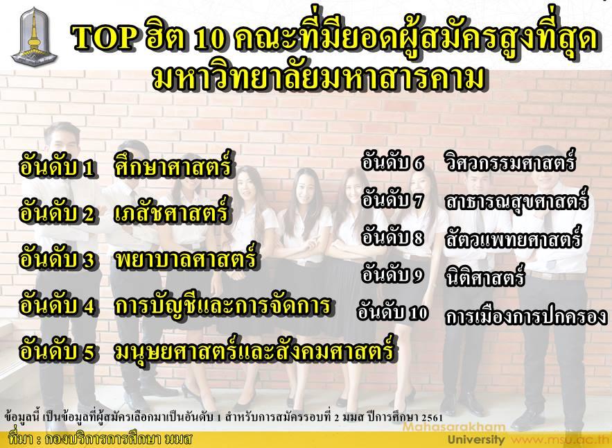 TOPฮิต 10 คณะ มมส ที่มียอดผู้สมัครสูงที่สุด